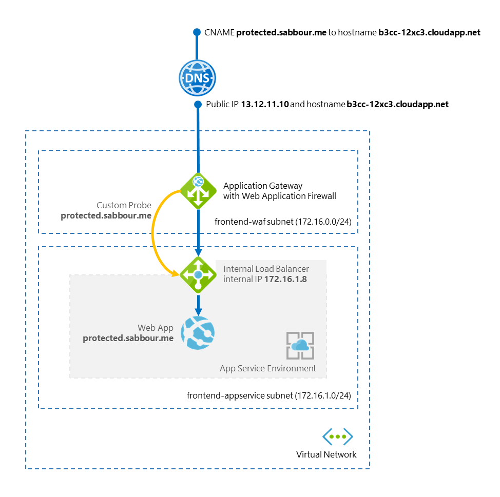 How to run an App Service behind a WAF-enabled Application Gateway