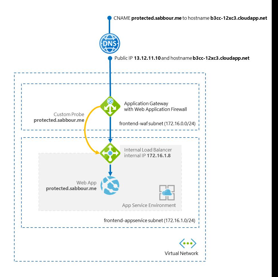 Application Gateway + App Service Environment architecture