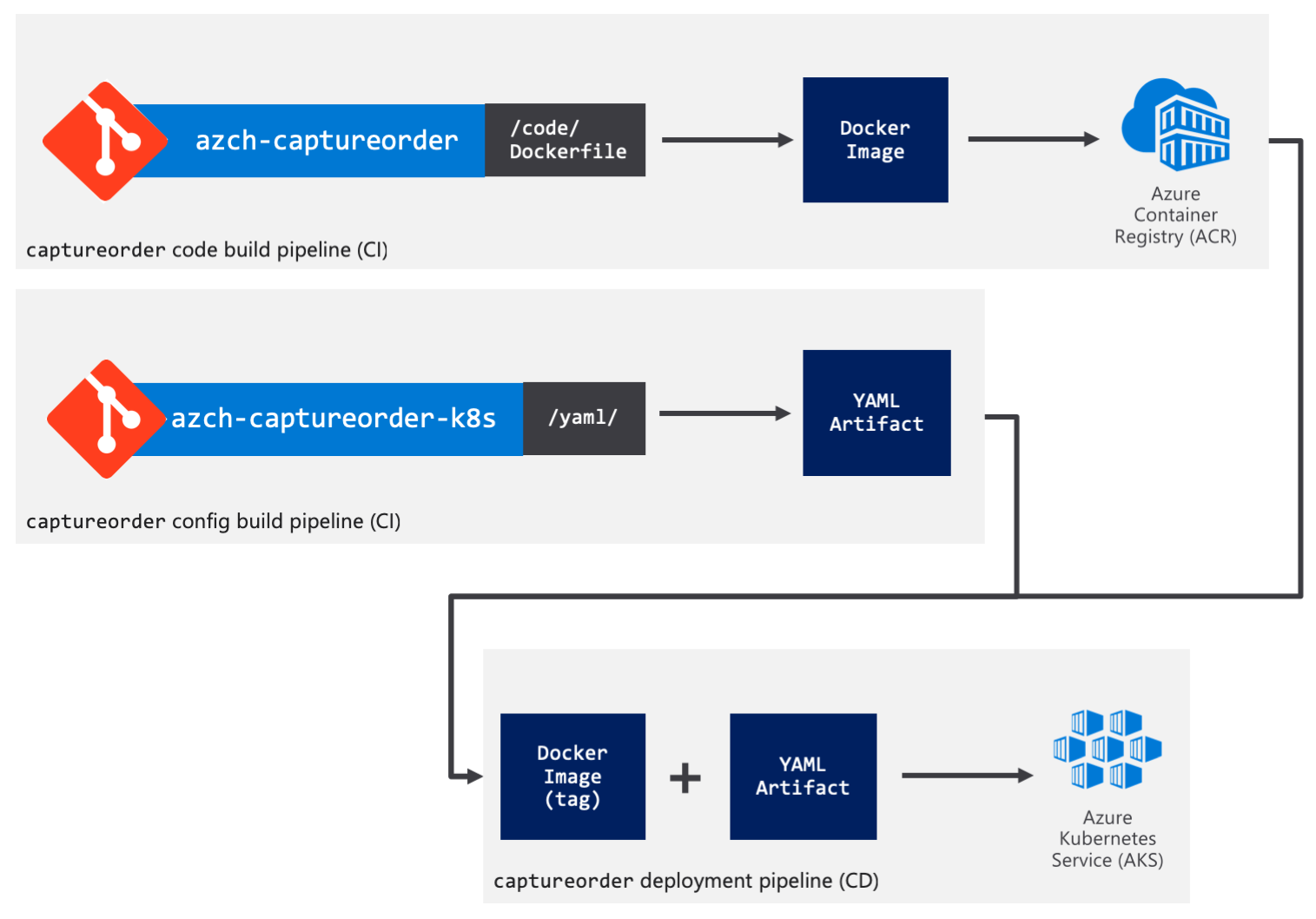 Kubernetes CI/CD pipelines using Azure DevOps