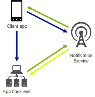 Push notification lifecycle