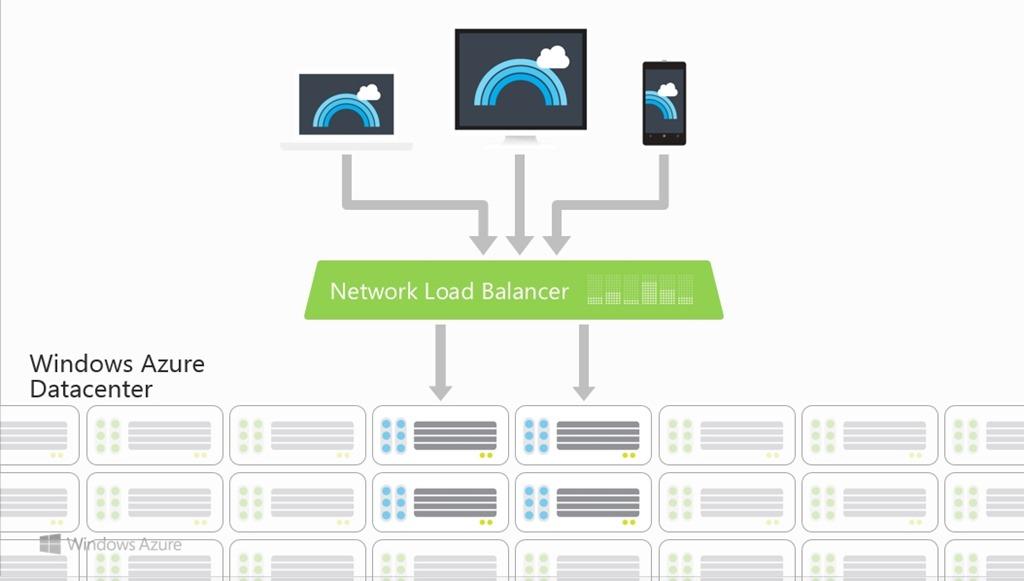 Creating a load balanced, highly available IIS web farm on